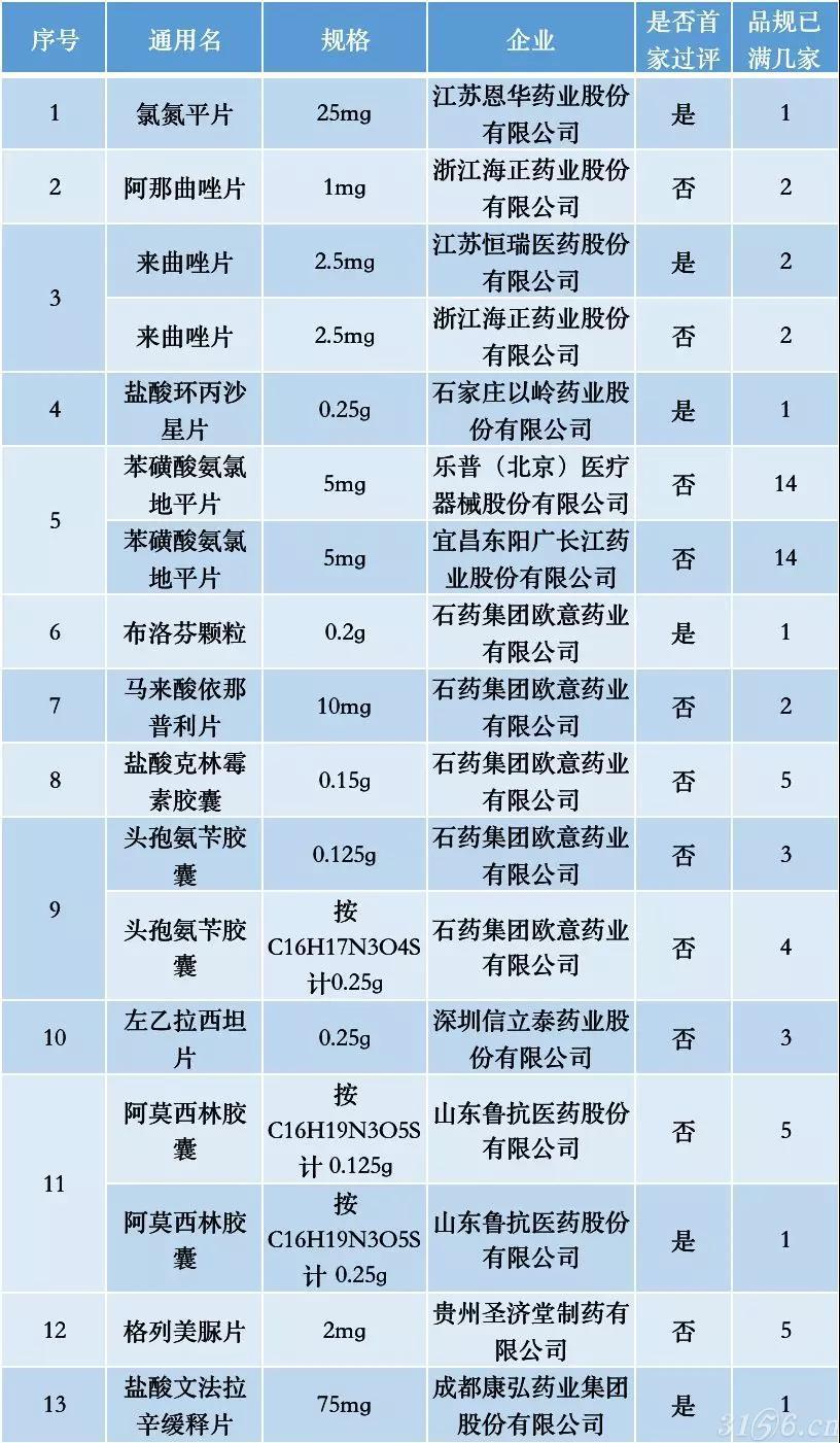13个大品种 过一致性评价(附名单)
